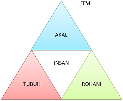 ARTI Pyramid Upload
